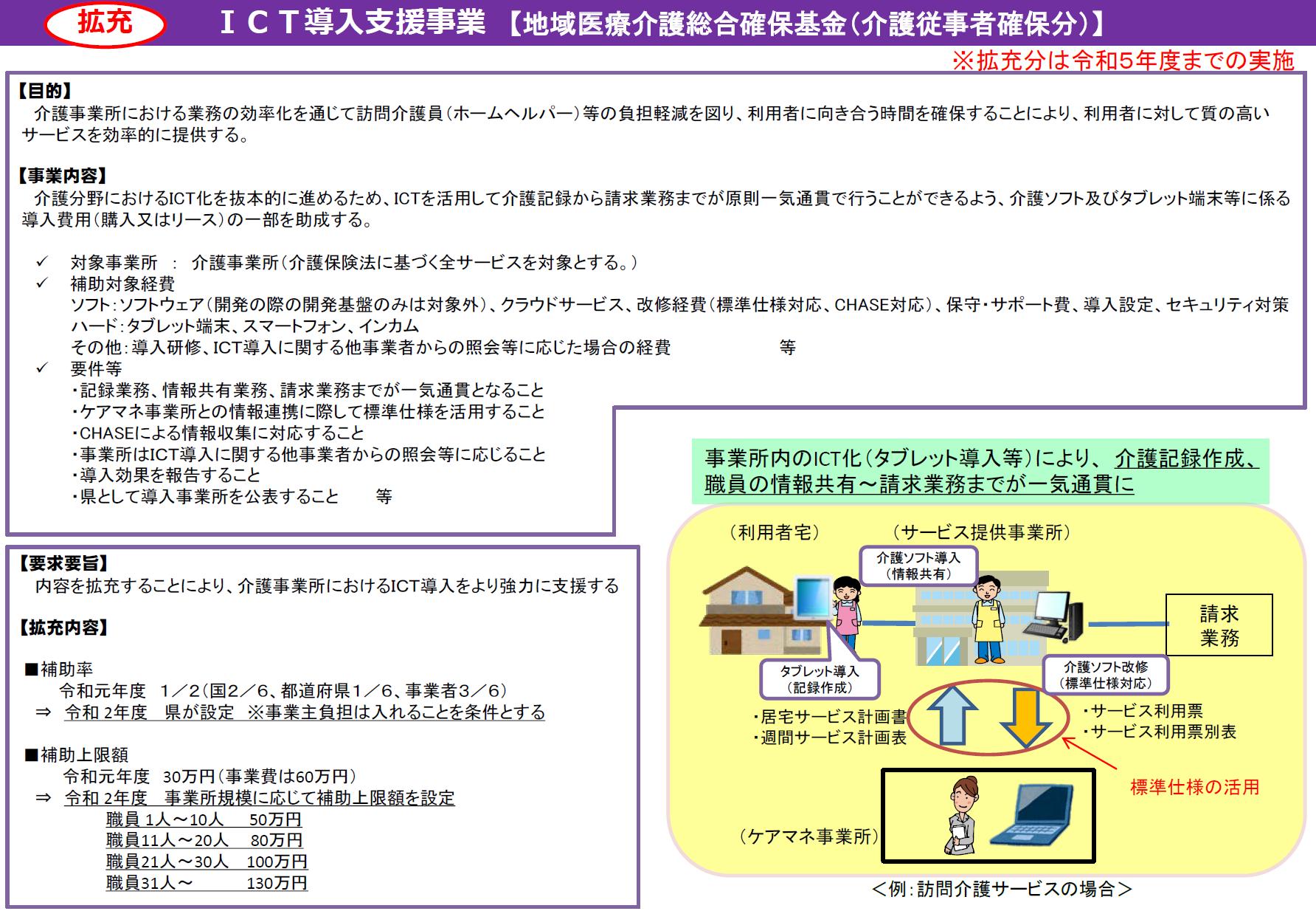 【トリケアトプスは、『ICT補助金対象ソフト』です】